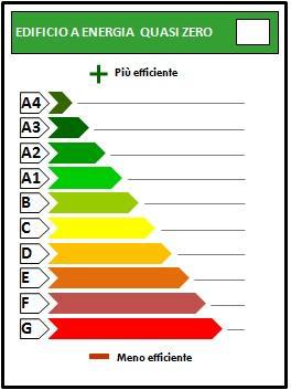 APE - nuove classi energetiche